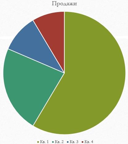Вид диаграммы